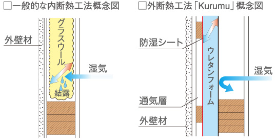 内断熱と外断熱の概念図
