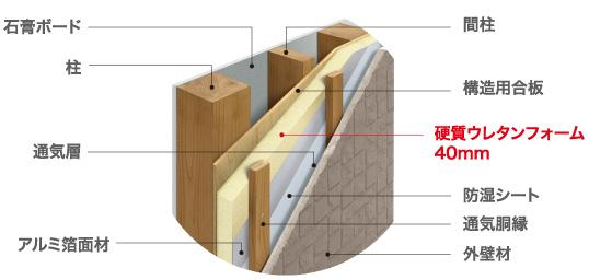 断熱材工法「Kurumu」壁断面イメージ図