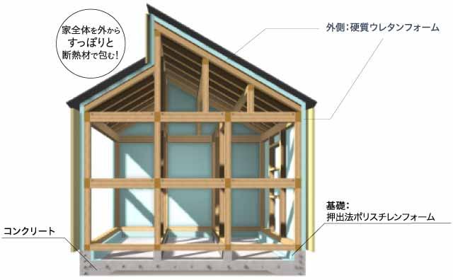 高性能な分譲住宅
