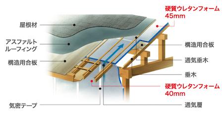 屋根を断熱