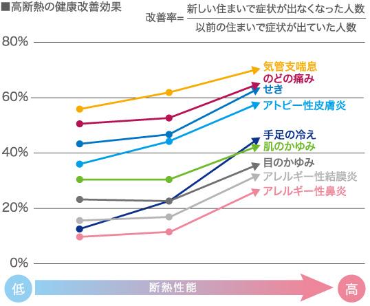 健康改善率に対する各因子の寄与割合の図