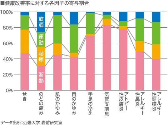 高断熱の健康改善効果の図