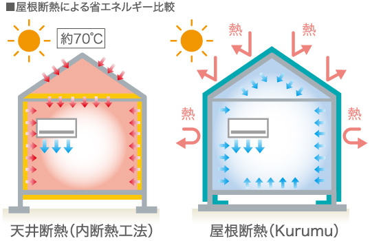 屋根断熱による省エネルギー比較