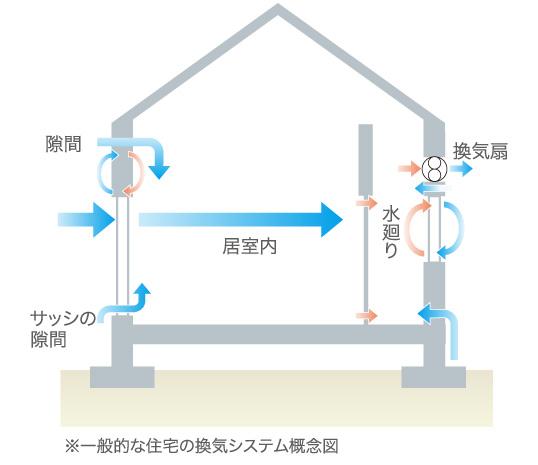一般的な住宅の換気システム概念図