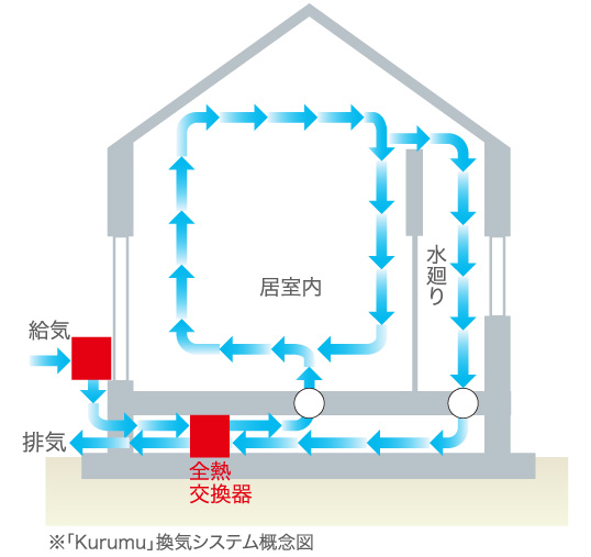 24時間全熱交換型換気システム