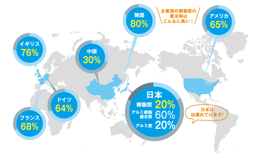 世界の「樹脂窓」普及率