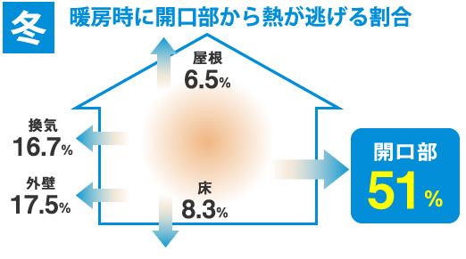 暖房時に開口部から熱が逃げる割合