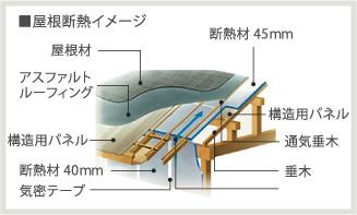 屋根断熱イメージ