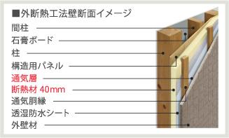 外断熱工法壁断面イメージ