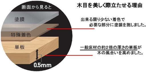 0.5mmの単板が創る美しい床材